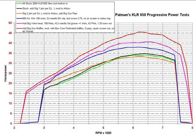 XR650L performance project - TWT Forums