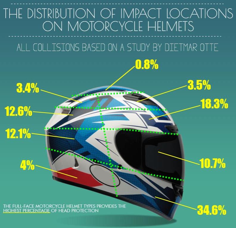 Helmet impact locations - Edited.png